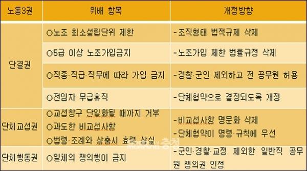 노동3권에 위배되는 공무원노조법. (김태신 위원장 제공)